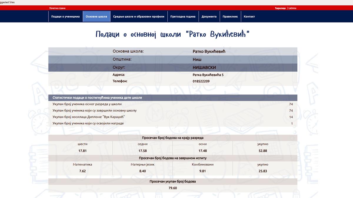 """OŠ """"Ratko Vukičević"""", br.bodova 79,60"""