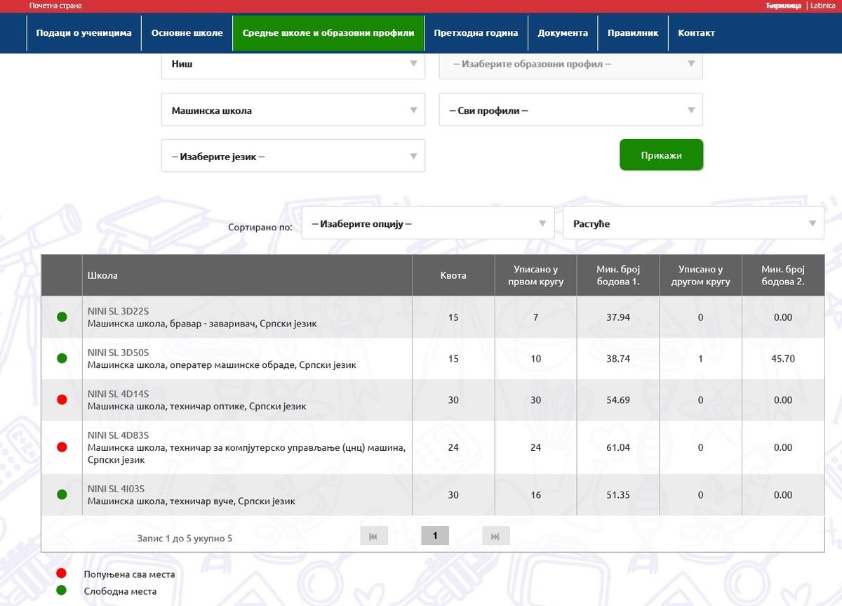 Print screen; sajt ministarstva prosvete